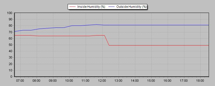 24hr humidity