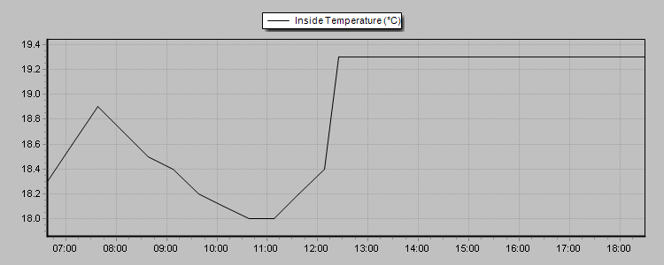 24hr Internal temperature