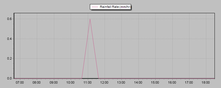 24hr rainfall rate