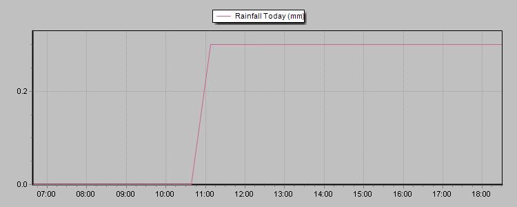 24hr total rainfall