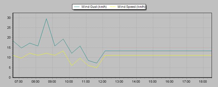 24hr wind