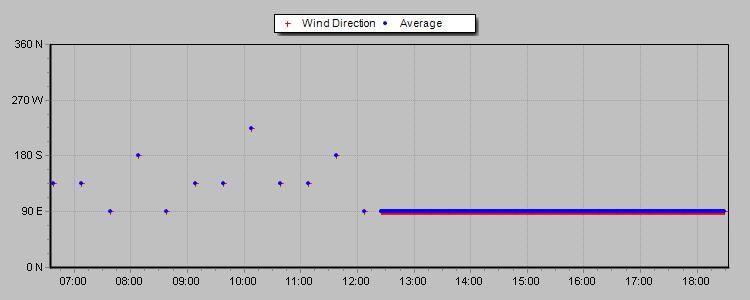 24hr wind direction